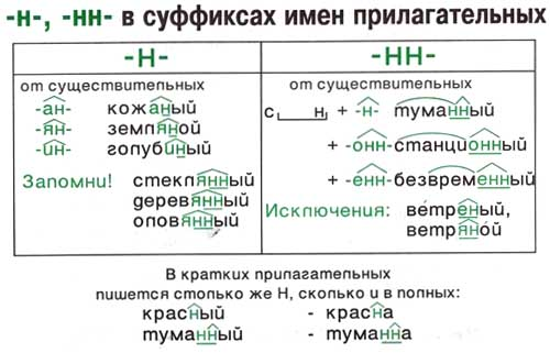 Правило правописание н и нн - c8
